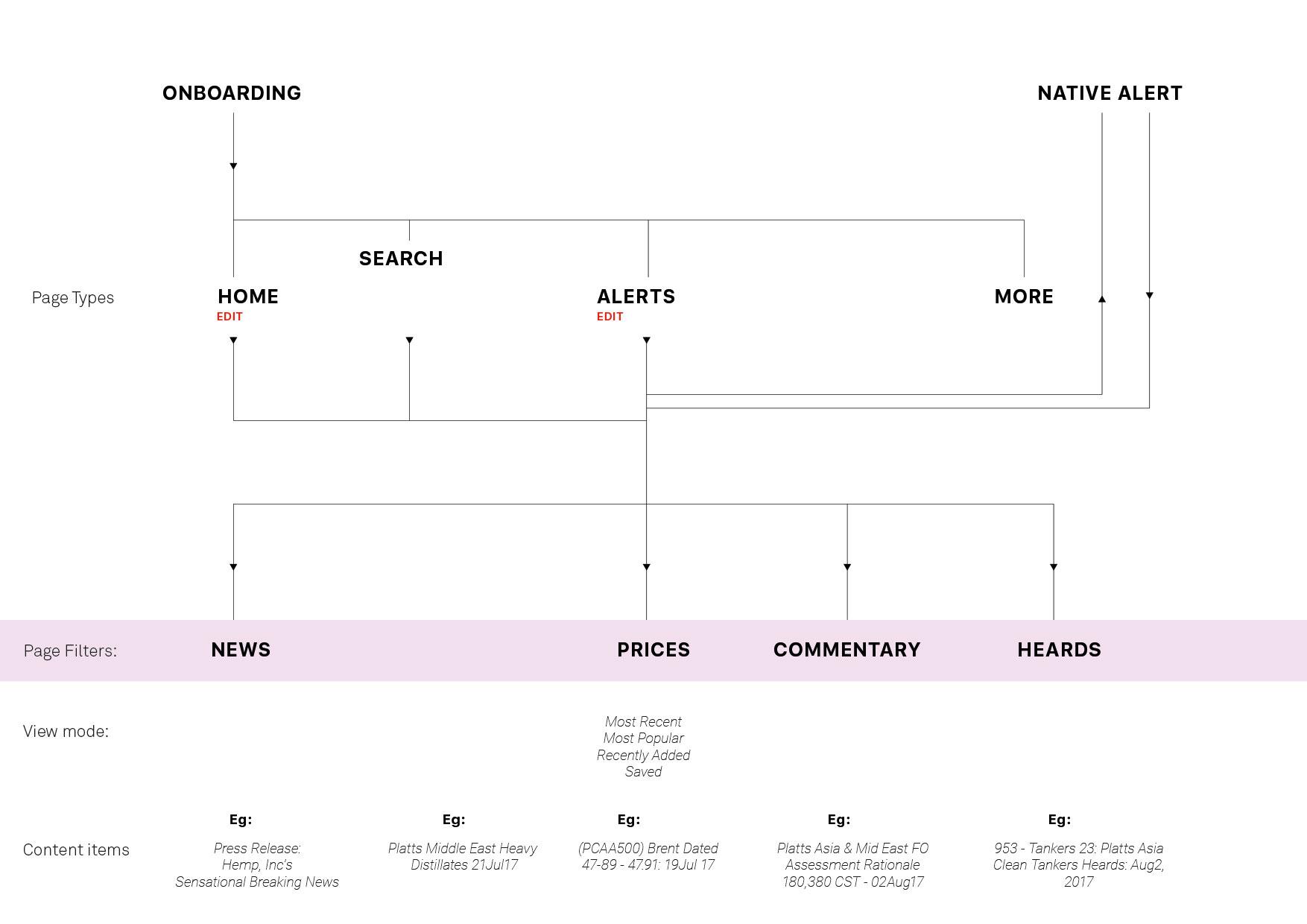 Platts App Diagram